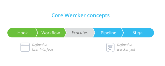 From zero to Docker: Continuous Deployment with wercker and Docker Hub